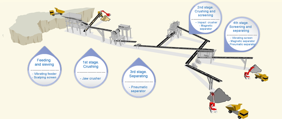 typical process flow diagram construction waste recycling plant_en - Recycling Flow Chart